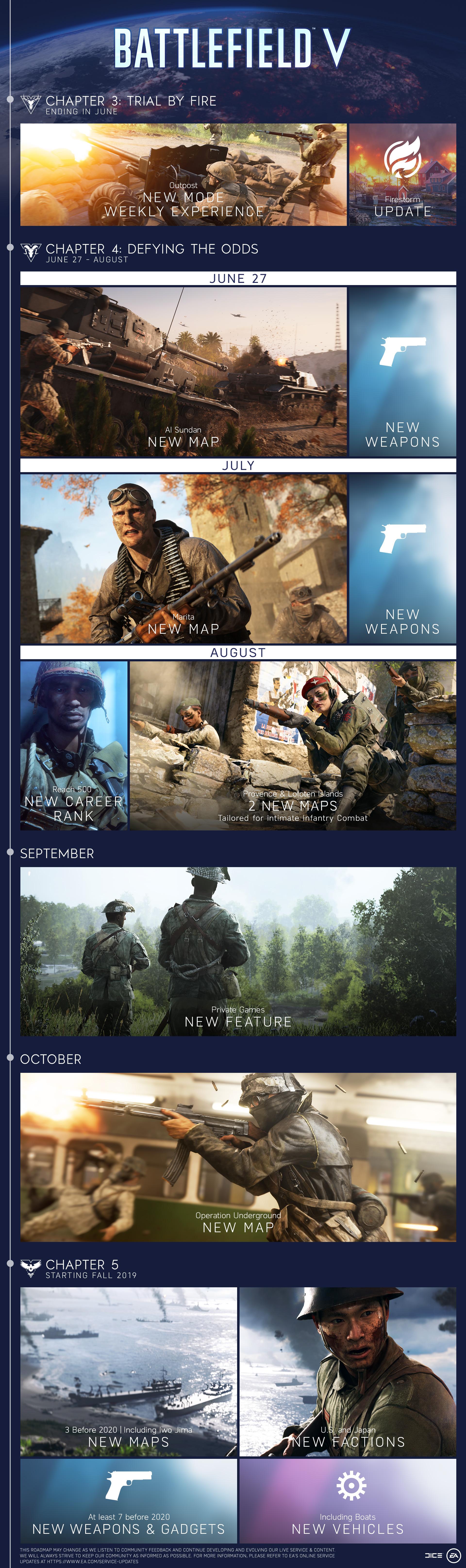 Overzicht aankomende Battlefield 5 updates