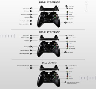 Madden NFL 19 Controller Layout