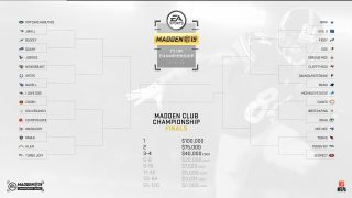 Madden 19 Club Championship Roster: Returning Vets, Sleepers