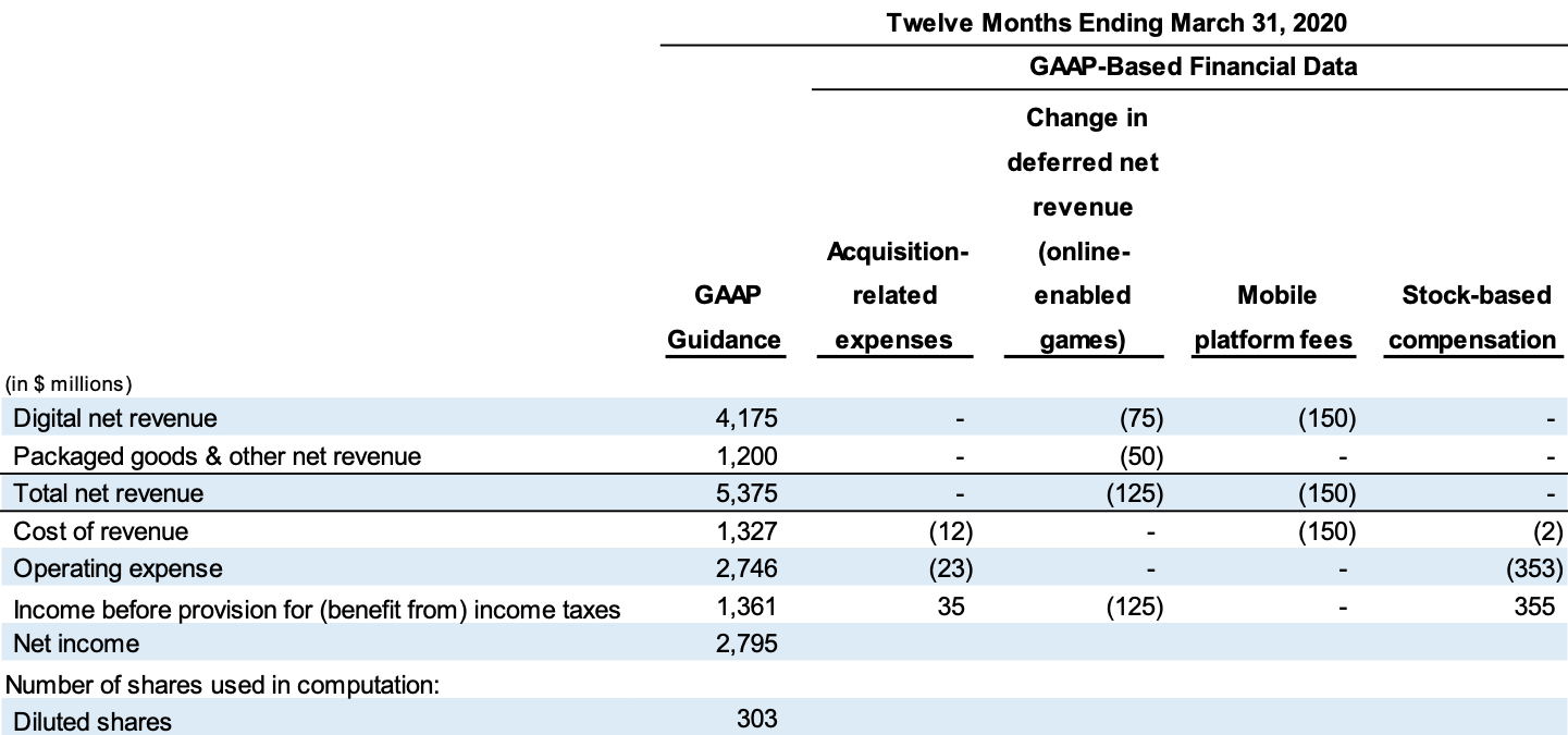 Electronic Arts Reports Q1 FY20 Financial Results