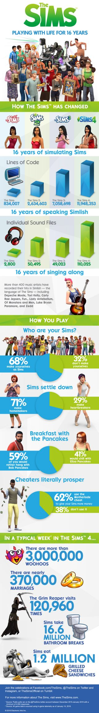 Celebrate The Sims Anniversary With Fun Wallpapers and an Infographic
