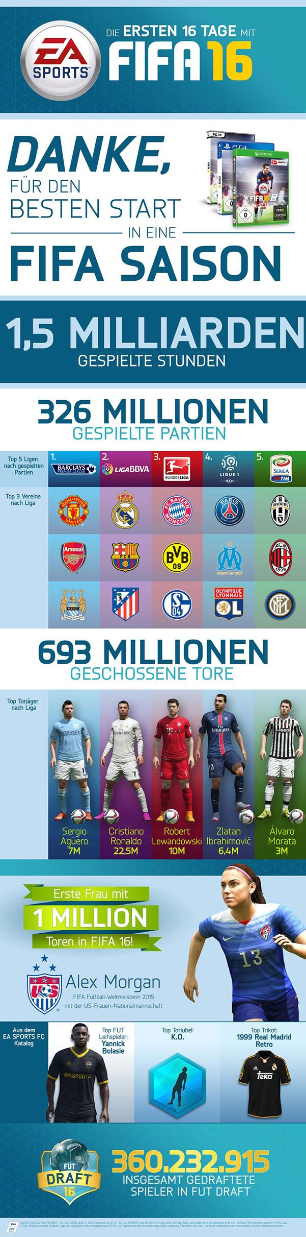 FIFA 16 - Infografik
