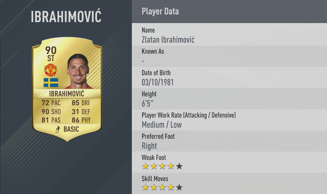 Let's hope Ibra can come back from injury and show off the power that made him such a weapon in FIFA 17