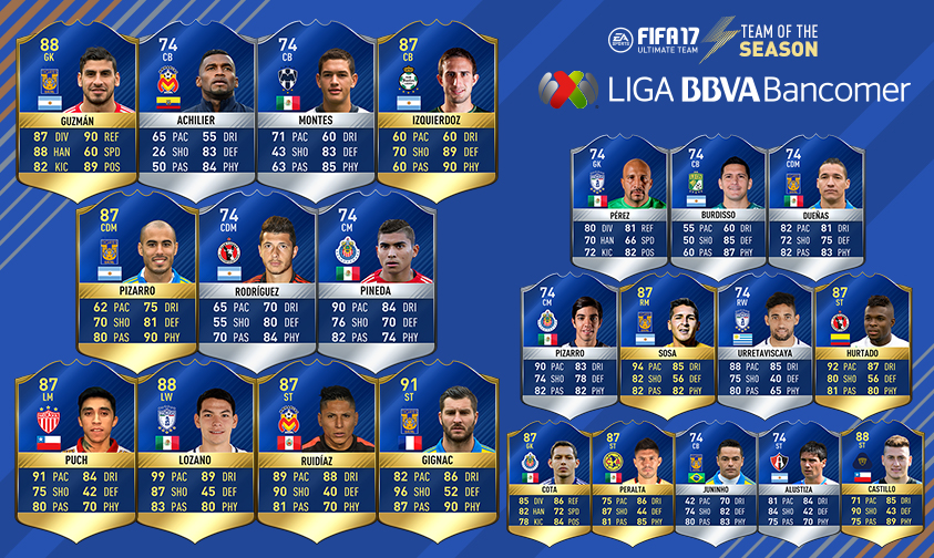Liga Bancomer MX Team Of The Season