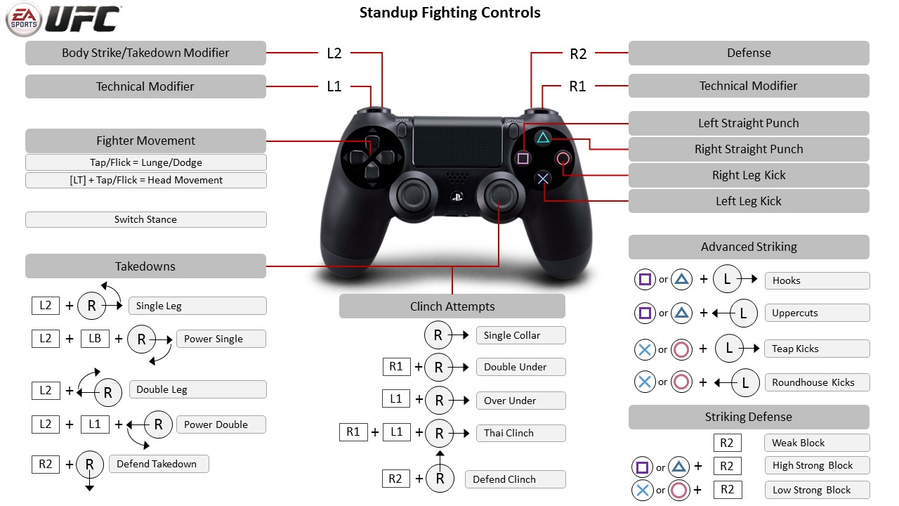 Ea Sports Ufc Playstation 4 Controller Map