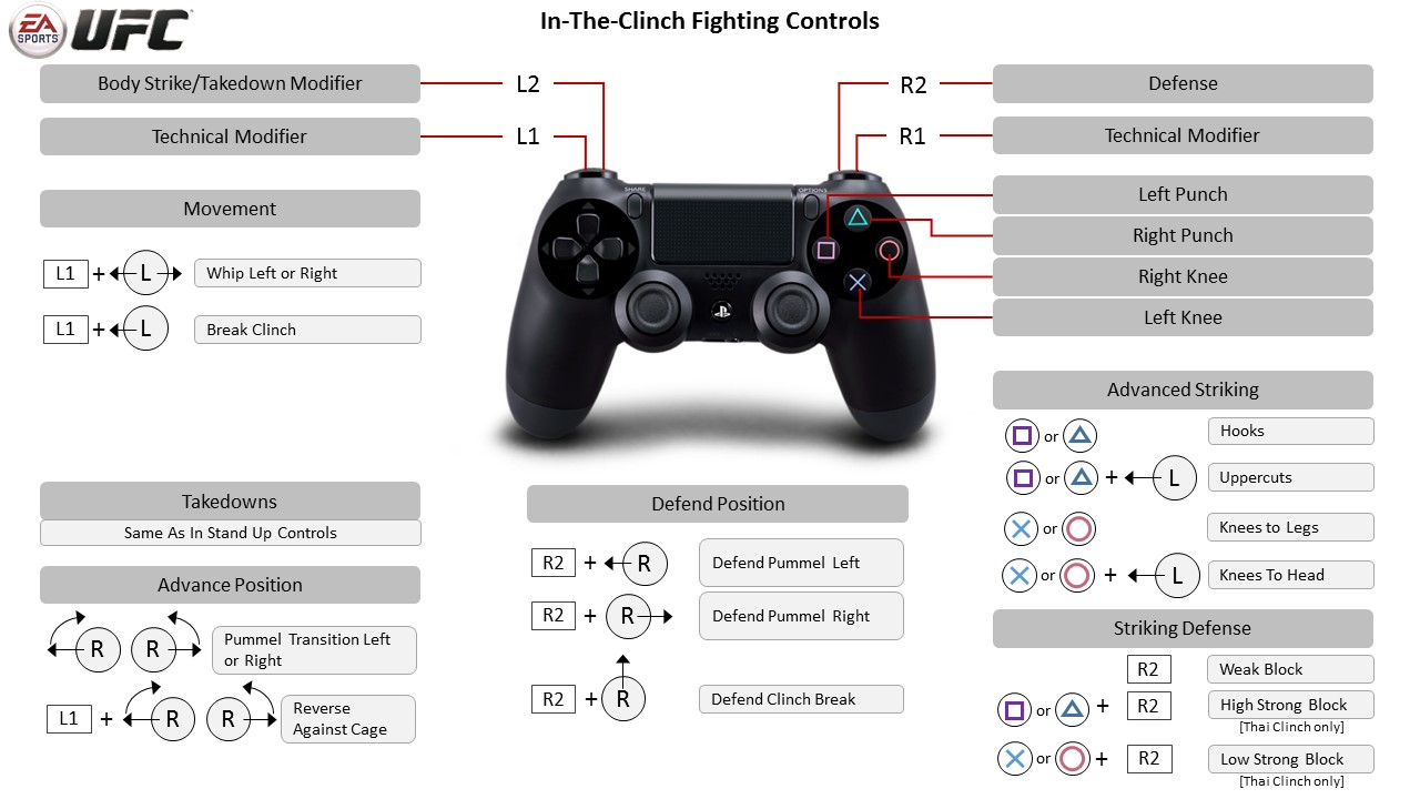 EA SPORTS UFC - PlayStation 4 Controller Map