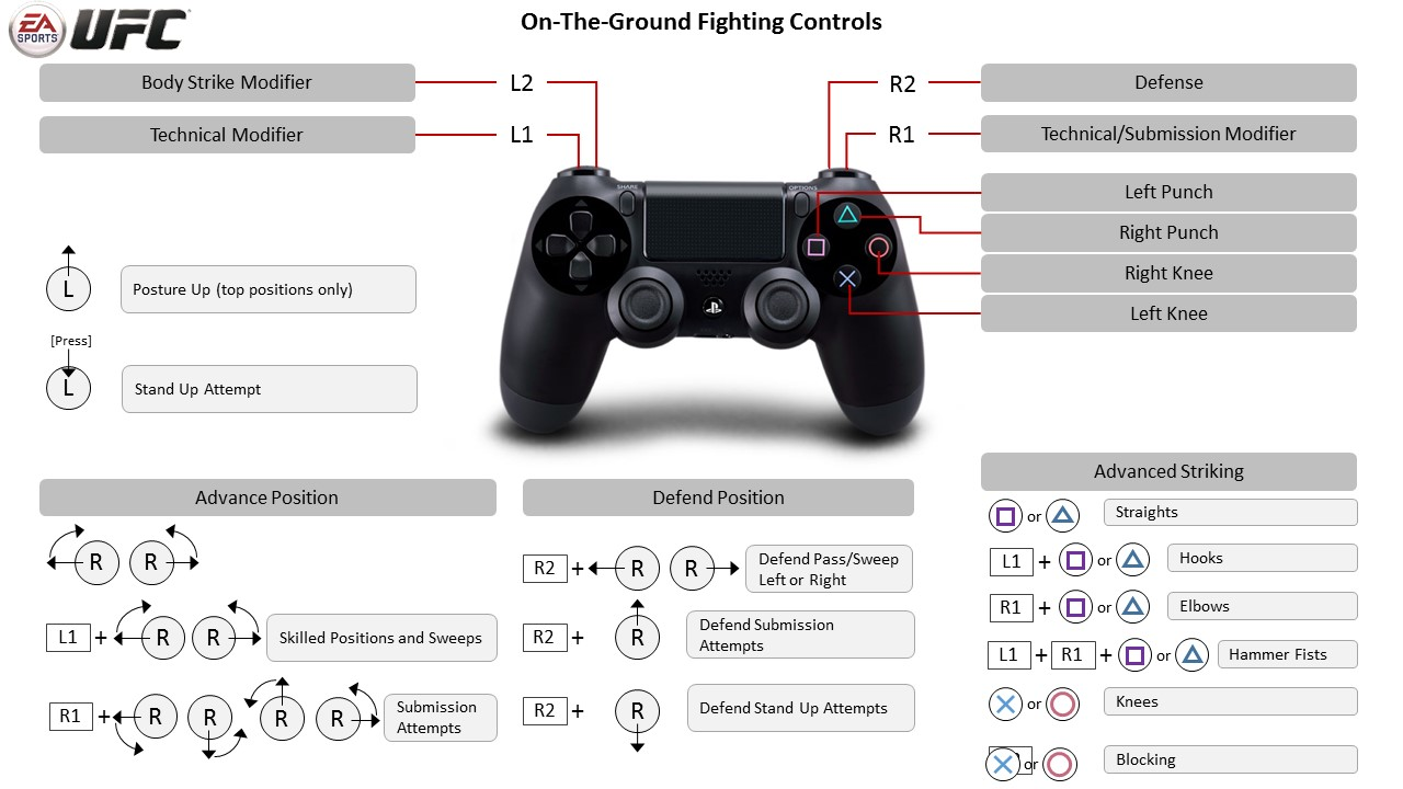 Ground Controls - EA Sports UFC