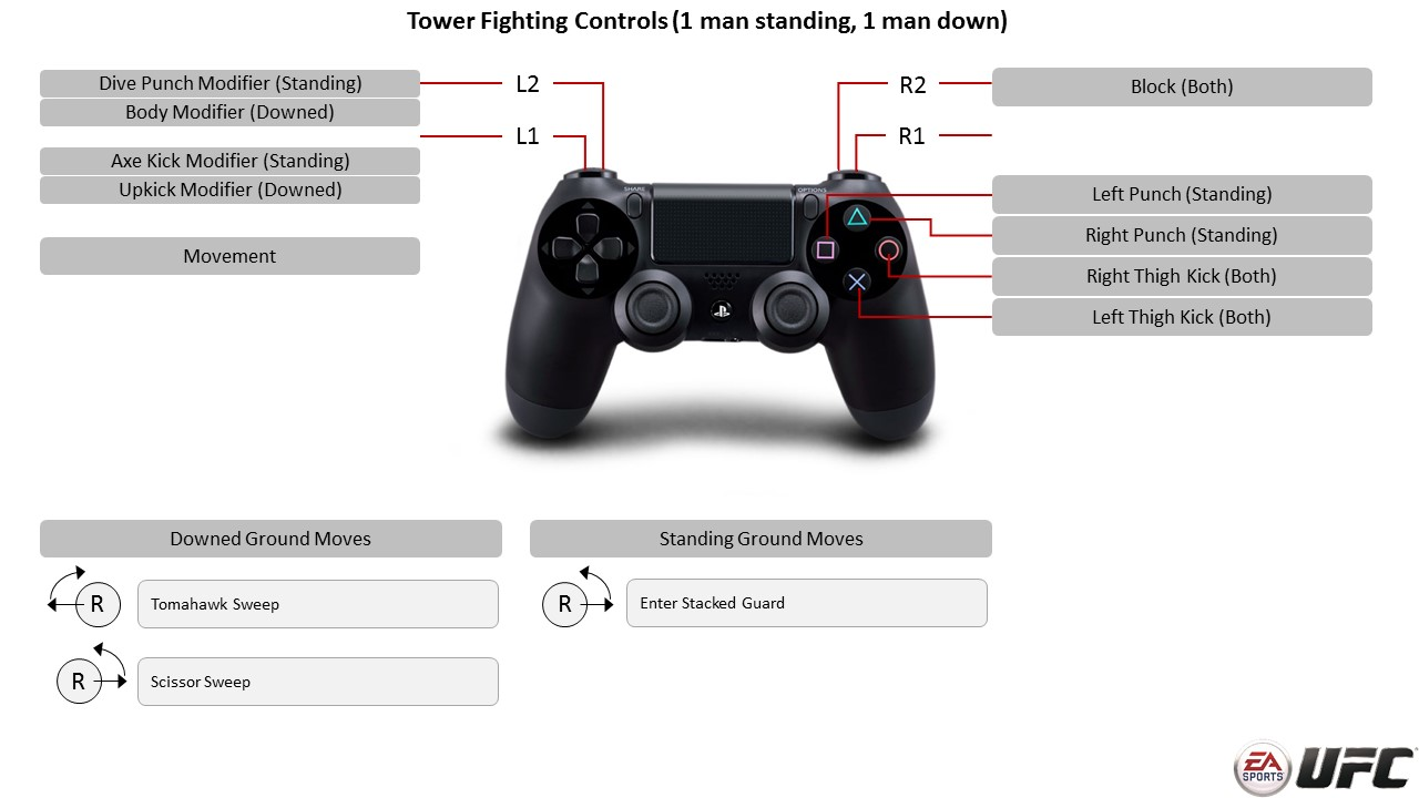 Ea sports ufc playstation 4 controller map tower controls ea sports ufc ccuart Image collections