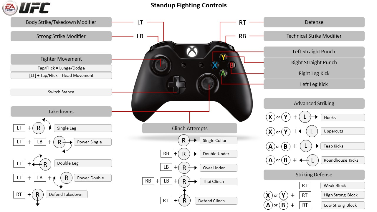 ea sports ufc xbox one controller map rh easports com Xbox 360 Setup Manual Xbox 360 Game Manuals