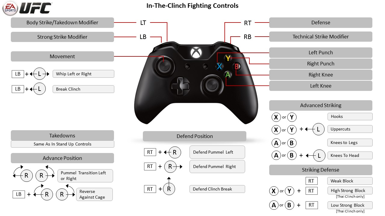 EA SPORTS UFC - Xbox One Controller Map