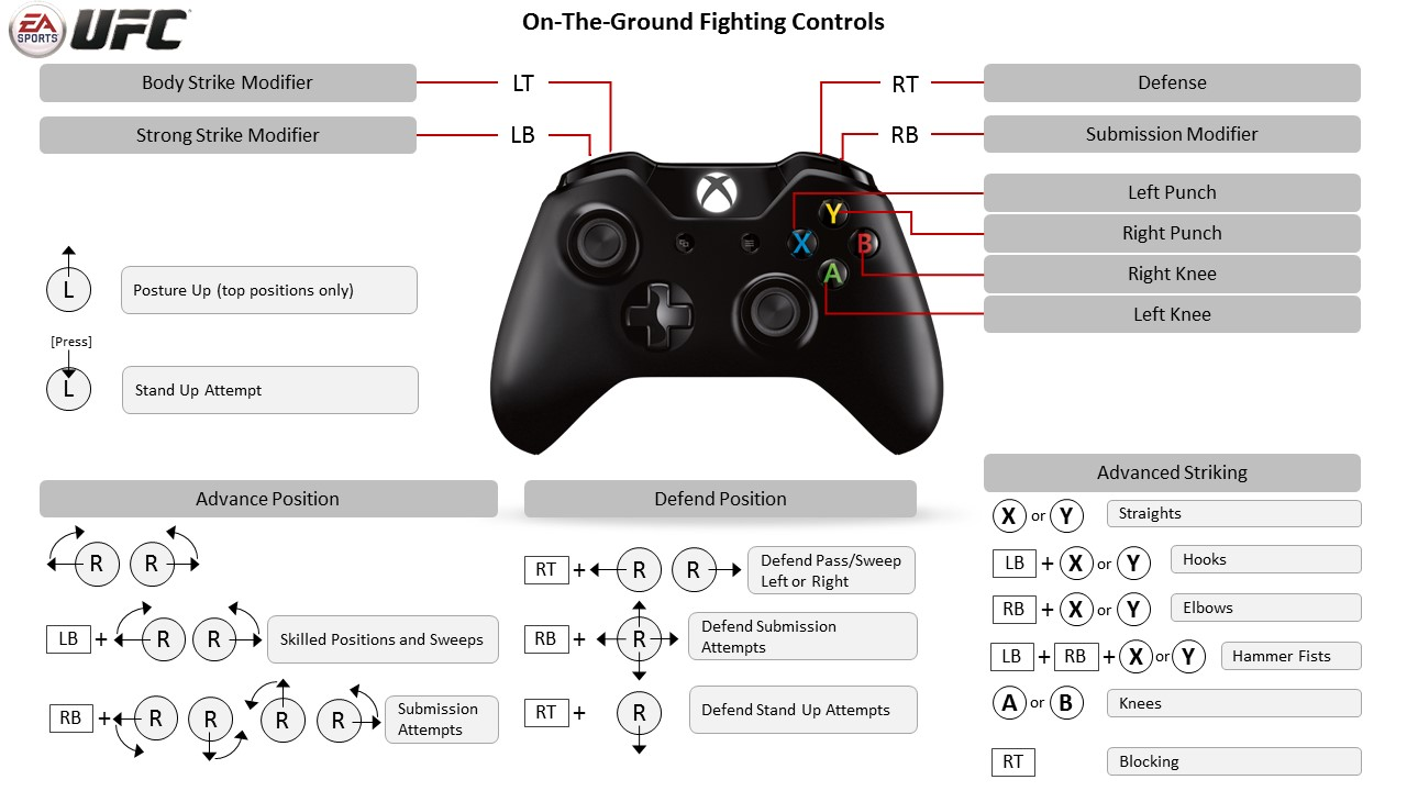 On-The-Ground Controls - EA Sports UFC