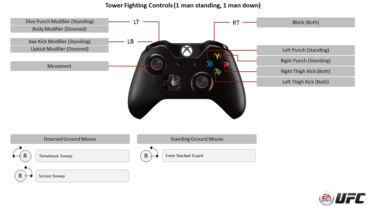 Tower Fighting Controls - EA Sports UFC